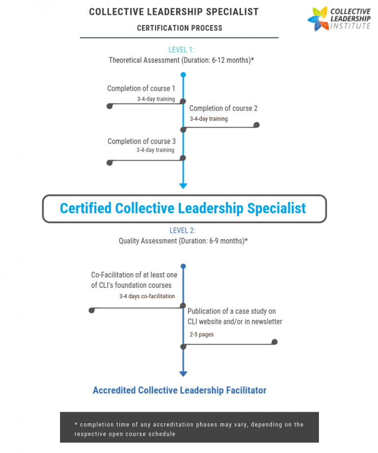 Certification Track Collective Leadership Institute