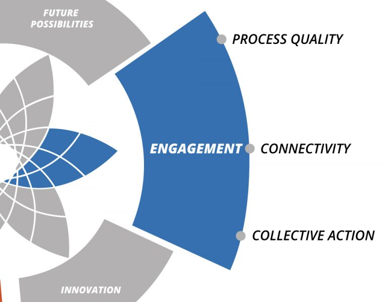bd29fc1f01a4 The dimension of engagement refers to the human competence to create  step-by-step engagement towards building effective and meaningful  collaboration ...